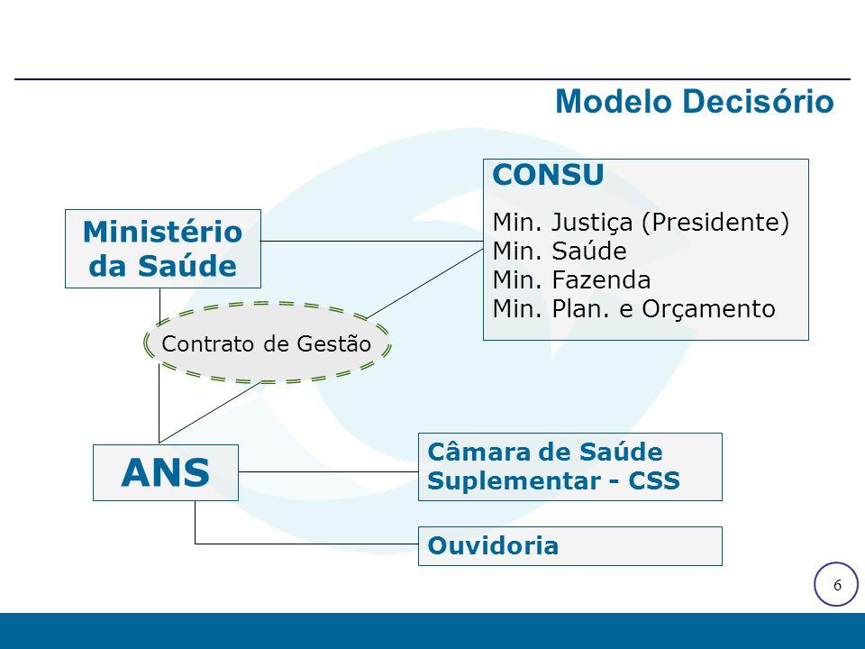 6 Modelo Decisório Ministério da Saúde CONSU Min. Justiça (Presidente) Min. Saúde Min. Fazenda Min. Plan. e Orçamento Câmara de Saúde Suplementar - CS