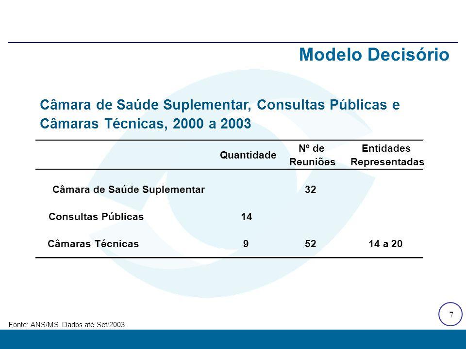 7 Modelo Decisório Fonte: ANS/MS. Dados até Set/2003 Quantidade Nº de Reuniões Entidades Representadas Câmara de Saúde Suplementar32 Consultas Pública