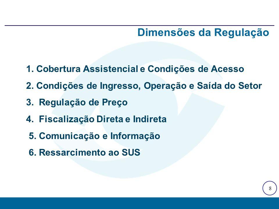 8 Dimensões da Regulação 1. Cobertura Assistencial e Condições de Acesso 2. Condições de Ingresso, Operação e Saída do Setor 3. Regulação de Preço 4.