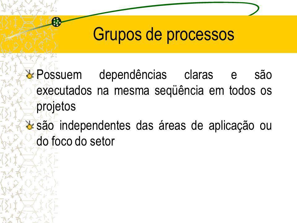 Grupos de processos Possuem dependências claras e são executados na mesma seqüência em todos os projetos são independentes das áreas de aplicação ou d