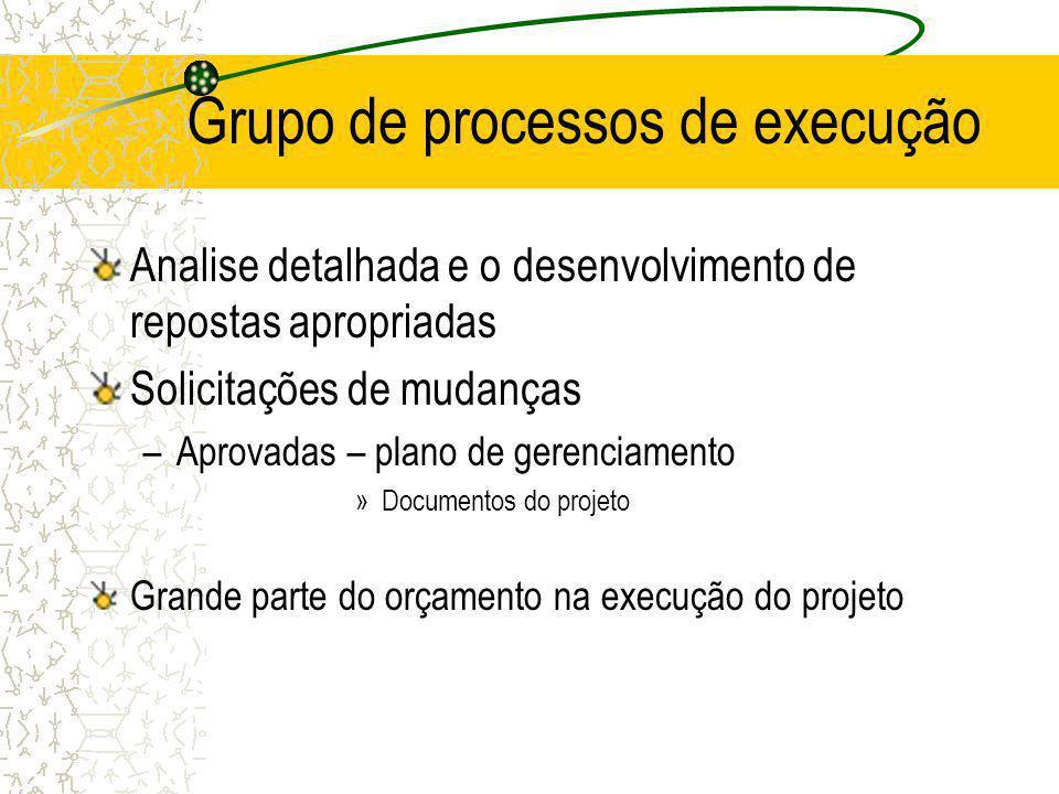 Grupo de processos de execução Analise detalhada e o desenvolvimento de repostas apropriadas Solicitações de mudanças –Aprovadas – plano de gerenciame