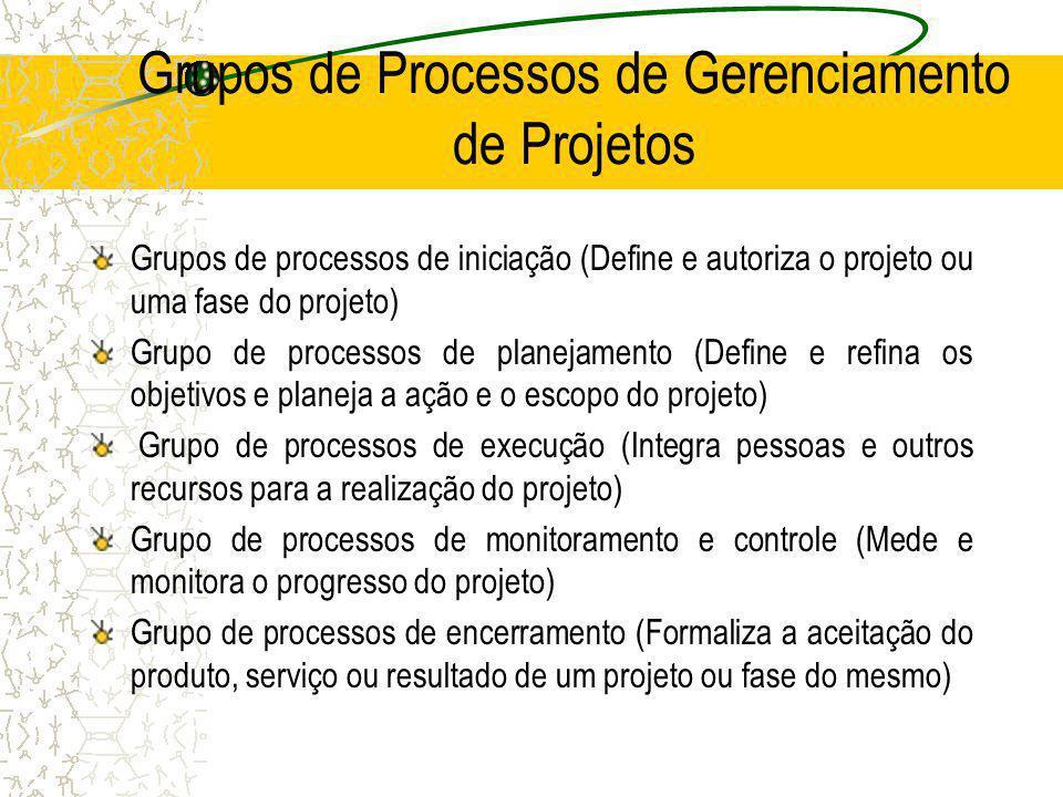 Grupos de Processos de Gerenciamento de Projetos Grupos de processos de iniciação (Define e autoriza o projeto ou uma fase do projeto) Grupo de proces