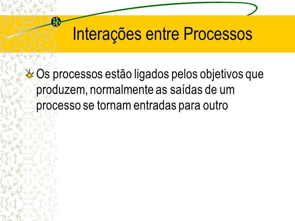 Interações entre Processos Os processos estão ligados pelos objetivos que produzem, normalmente as saídas de um processo se tornam entradas para outro