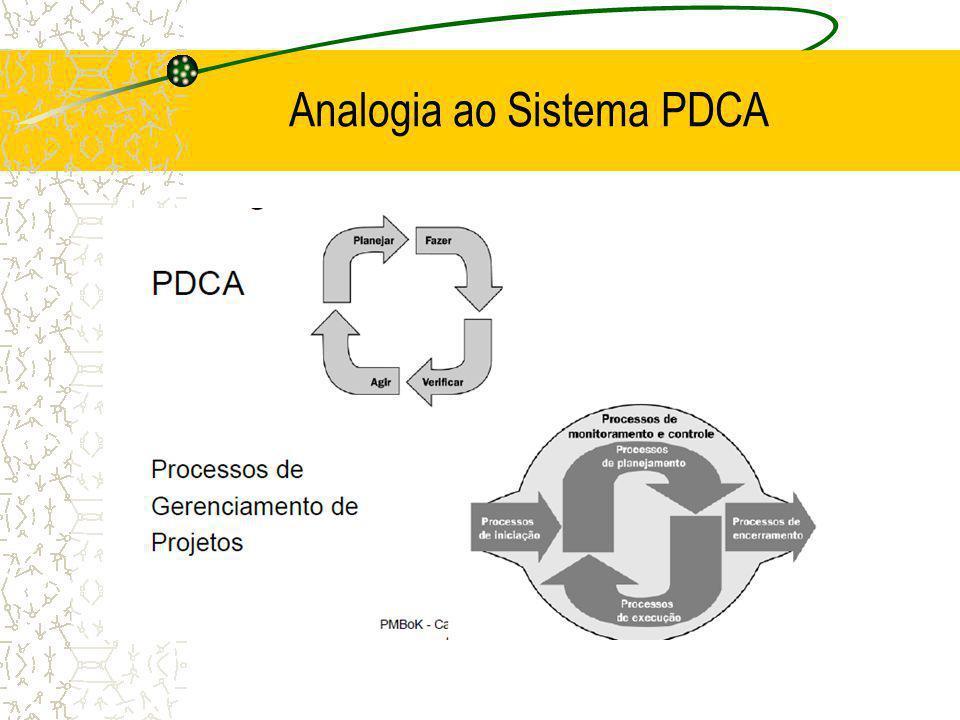 Analogia ao Sistema PDCA