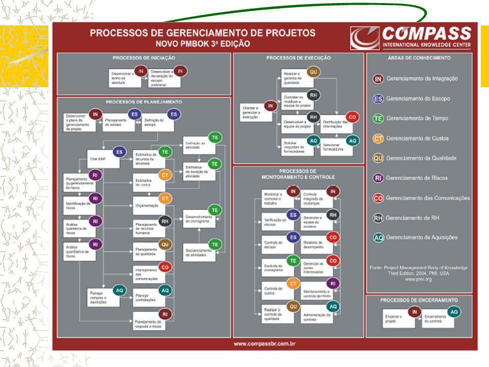 Desenvolver o Plano de Gerenciamento de projeto Define, prepara, integra e coordena todos os planos auxiliares em um plano de gerenciamento de projetos