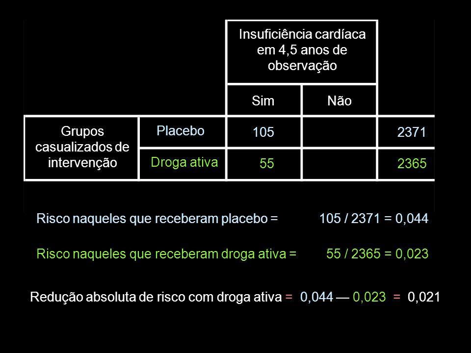 Grupos casualizados de intervenção Placebo Droga ativa Insuficiência cardíaca em 4,5 anos de observação SimNão 2371 2365 105 55 Risco naqueles que receberam placebo =105 / 2371 = 0,044 Risco naqueles que receberam droga ativa = 55 / 2365 = 0,023 Redução absoluta de risco com droga ativa = 0,044 — 0,023 = 0,021