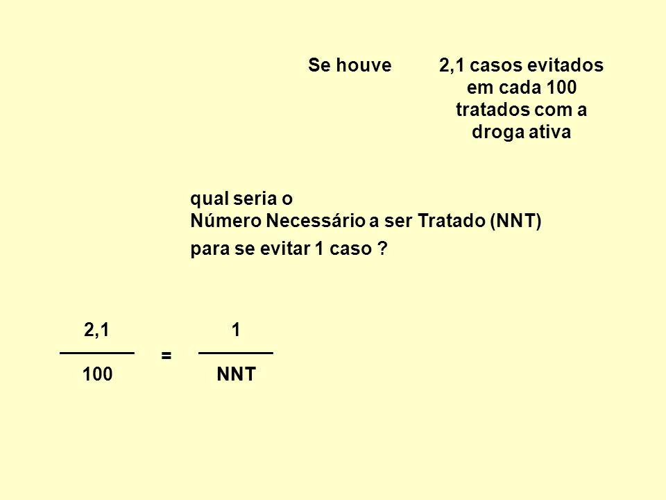 2,1 casos evitados em cada 100 tratados com a droga ativa Se houve 2,1 ———— 100 qual seria o Número Necessário a ser Tratado (NNT) = NNT 1 ———— NNT para se evitar 1 caso ?