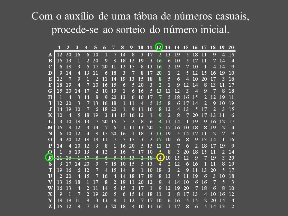 Com o auxílio de uma tábua de números casuais, procede-se ao sorteio do número inicial.