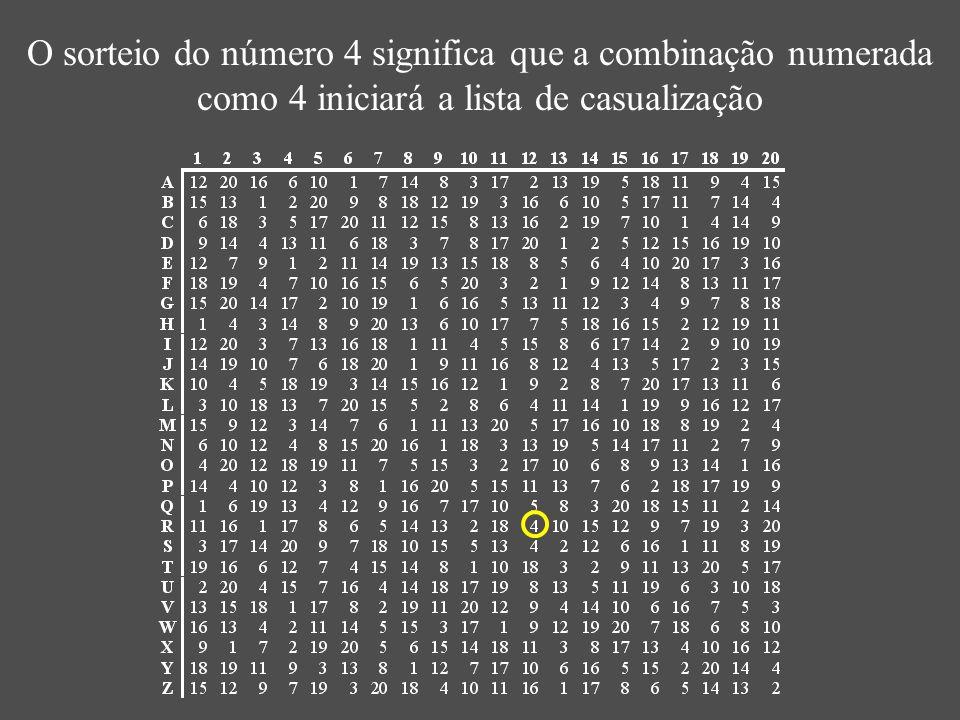 O sorteio do número 4 significa que a combinação numerada como 4 iniciará a lista de casualização