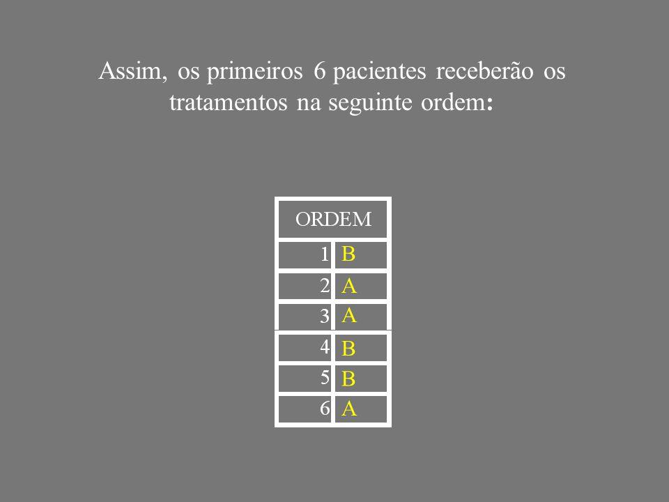 Assim, os primeiros 6 pacientes receberão os tratamentos na seguinte ordem: B A A B B A