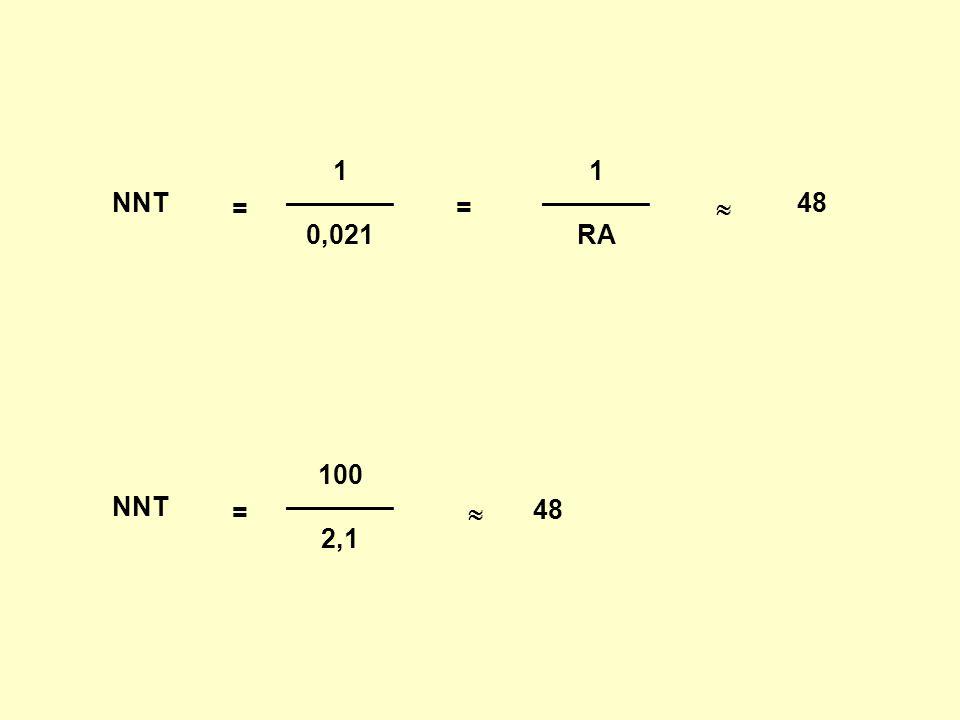 NNT = 100 ———— 2,1  48 NNT = 1 ———— 0,021  48 = 1 ———— RA