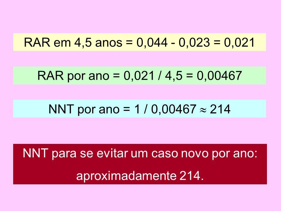 RAR em 4,5 anos = 0,044 - 0,023 = 0,021 RAR por ano = 0,021 / 4,5 = 0,00467 NNT por ano = 1 / 0,00467  214 NNT para se evitar um caso novo por ano: aproximadamente 214.