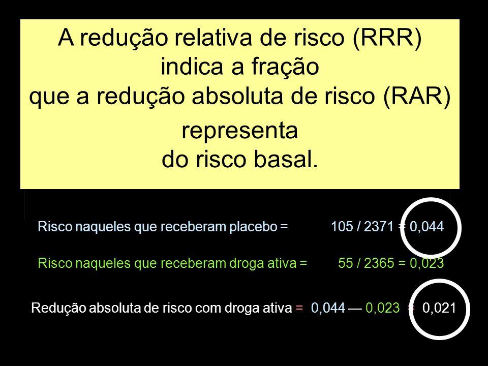 Grupos casualizados de intervenção Placebo Droga ativa Insuficiência cardíaca em 4,5 anos de observação SimNão 2371 2365 105 55 Risco naqueles que receberam placebo =105 / 2371 = 0,044 Risco naqueles que receberam droga ativa = 55 / 2365 = 0,023 Redução absoluta de risco com droga ativa = 0,044 — 0,023 = 0,021 A redução relativa de risco (RRR) indica a fração que a redução absoluta de risco (RAR) representa do risco basal.