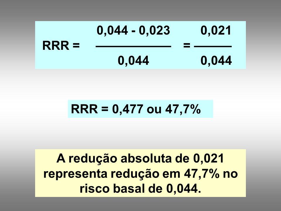 0,044 - 0,023 —————— 0,044 0,021 = ——— 0,044 RRR = 0,477 ou 47,7% A redução absoluta de 0,021 representa redução em 47,7% no risco basal de 0,044.