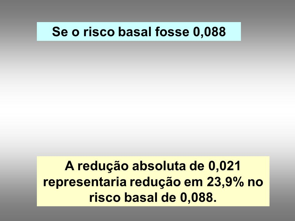 A redução absoluta de 0,021 representaria redução em 23,9% no risco basal de 0,088.