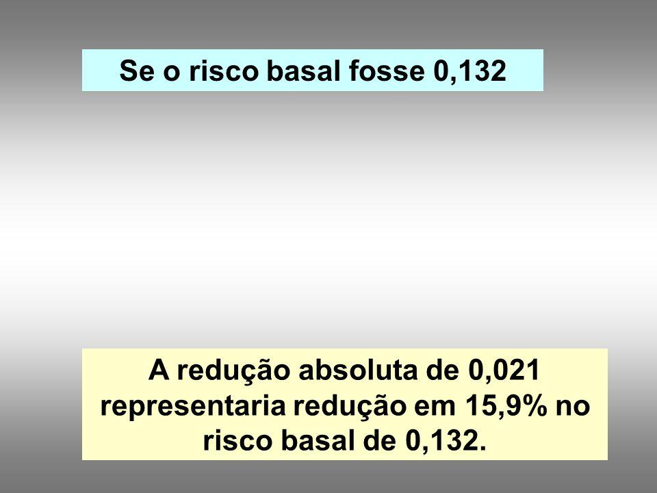 A redução absoluta de 0,021 representaria redução em 15,9% no risco basal de 0,132.
