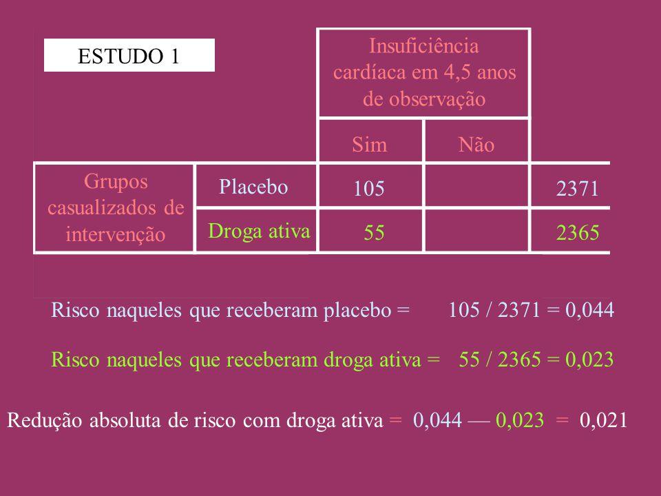 Grupos casualizados de intervenção Placebo Droga ativa Insuficiência cardíaca em 4,5 anos de observação SimNão 2371 2365 105 55 Risco naqueles que receberam placebo =105 / 2371 = 0,044 Risco naqueles que receberam droga ativa = 55 / 2365 = 0,023 Redução absoluta de risco com droga ativa = 0,044 — 0,023 = 0,021 ESTUDO 1