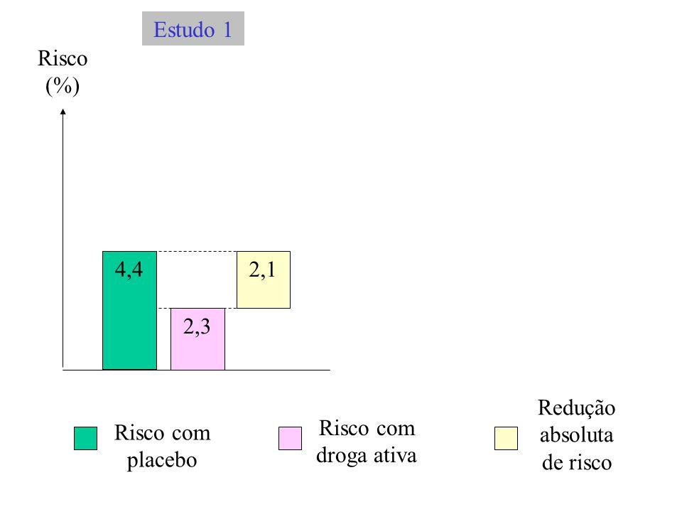 Risco (%) 4,4 2,3 2,1 Risco com placebo Risco com droga ativa Redução absoluta de risco Estudo 1