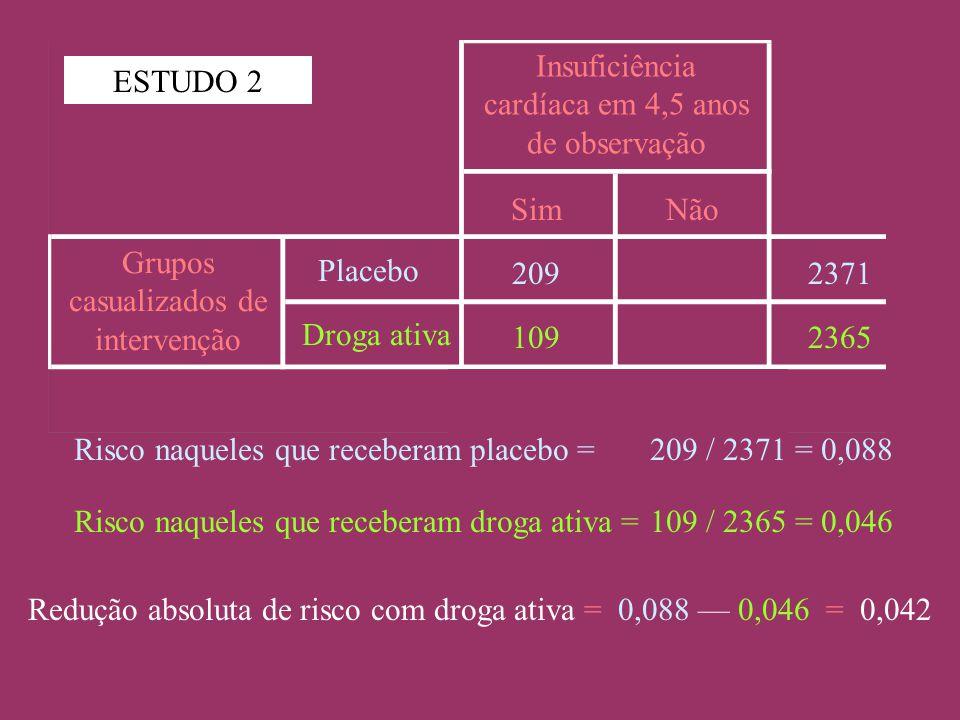 Grupos casualizados de intervenção Placebo Droga ativa Insuficiência cardíaca em 4,5 anos de observação SimNão 2371 2365 209 109 Risco naqueles que receberam placebo =209 / 2371 = 0,088 Risco naqueles que receberam droga ativa =109 / 2365 = 0,046 Redução absoluta de risco com droga ativa = 0,088 — 0,046 = 0,042 ESTUDO 2
