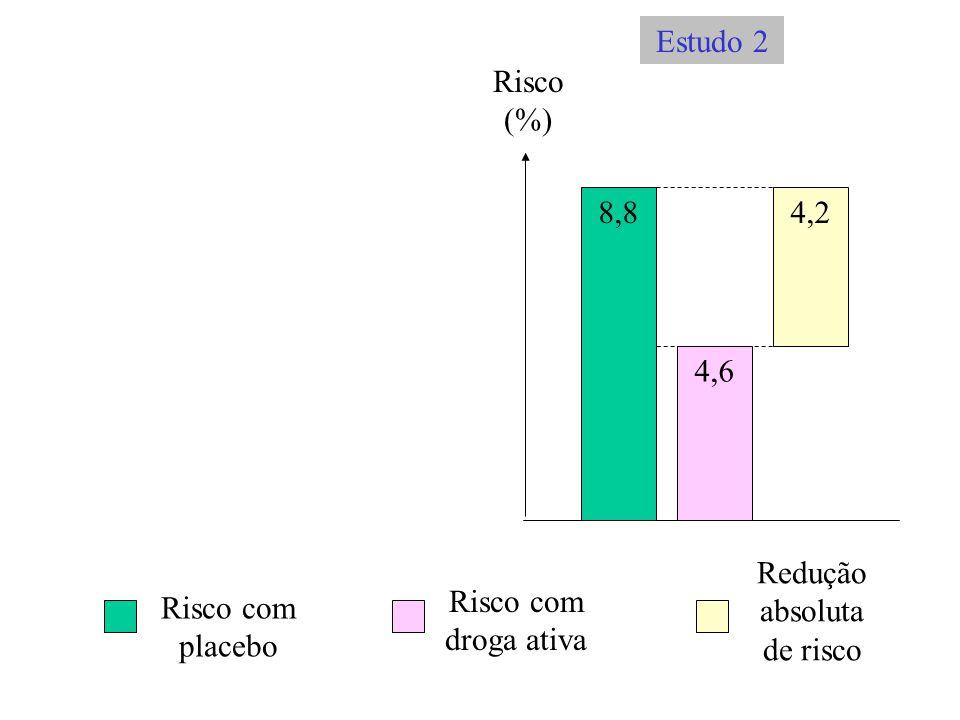 Risco (%) 8,8 4,6 4,2 Risco com placebo Risco com droga ativa Redução absoluta de risco Estudo 2