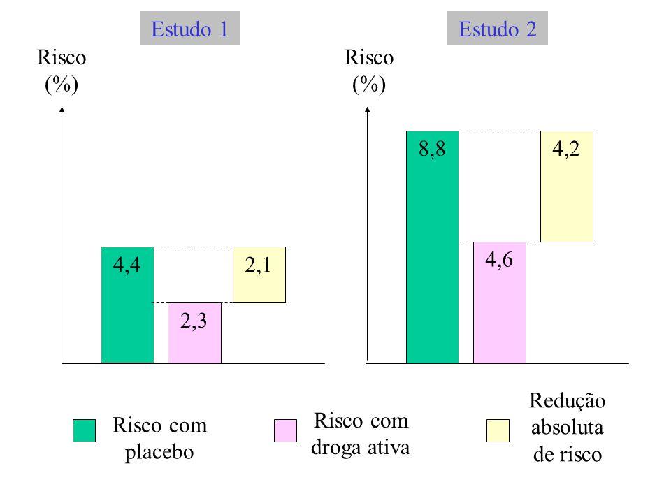 Risco (%) Risco (%) 4,4 8,8 2,3 4,6 2,1 4,2 Risco com placebo Risco com droga ativa Redução absoluta de risco Estudo 1Estudo 2
