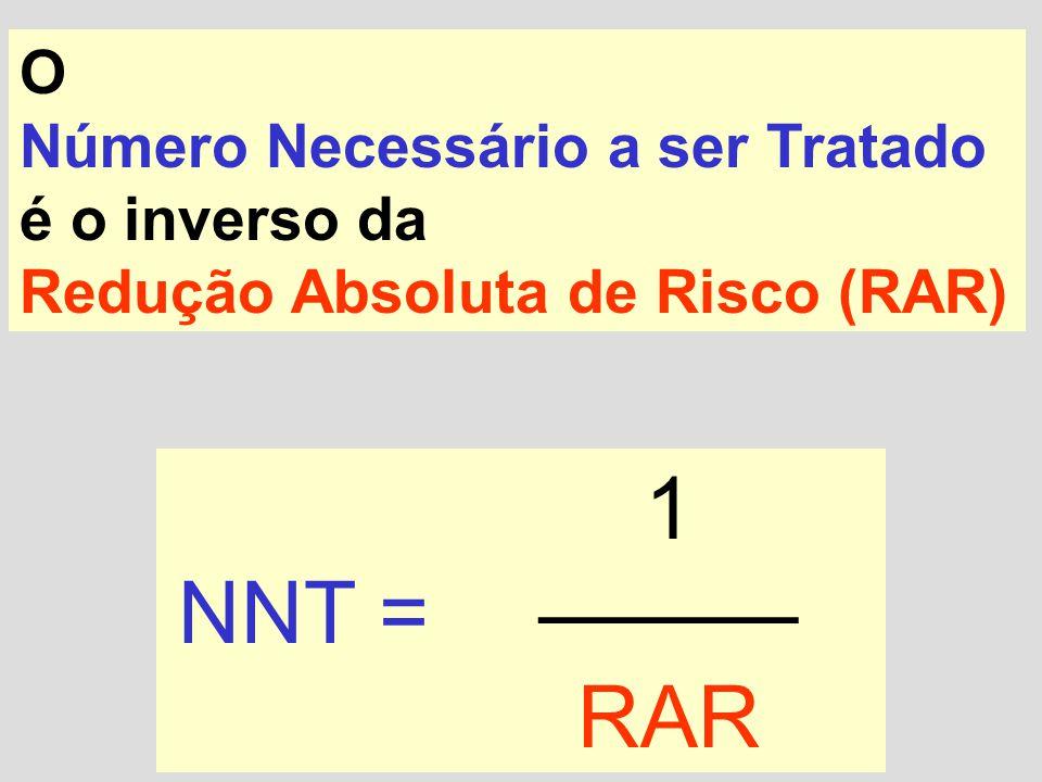 O Número Necessário a ser Tratado é o inverso da Redução Absoluta de Risco (RAR) NNT = 1 ——— RAR