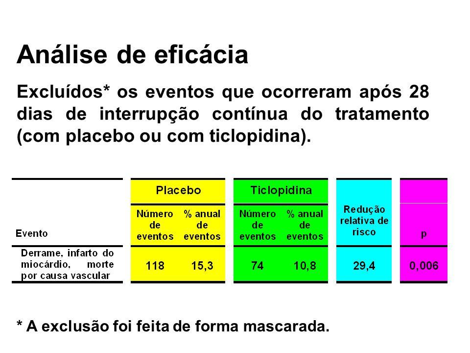 Análise de eficácia Excluídos* os eventos que ocorreram após 28 dias de interrupção contínua do tratamento (com placebo ou com ticlopidina).