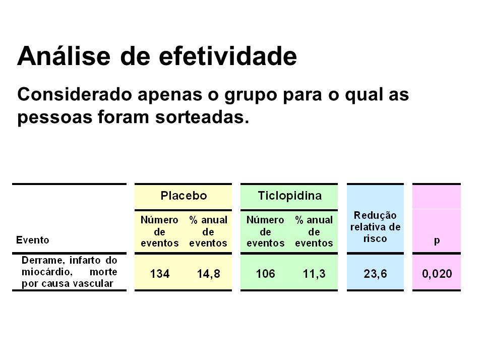 Análise de efetividade Considerado apenas o grupo para o qual as pessoas foram sorteadas.