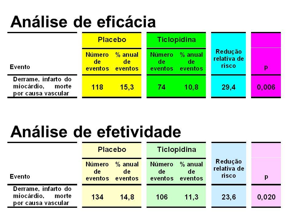Análise de eficácia Análise de efetividade