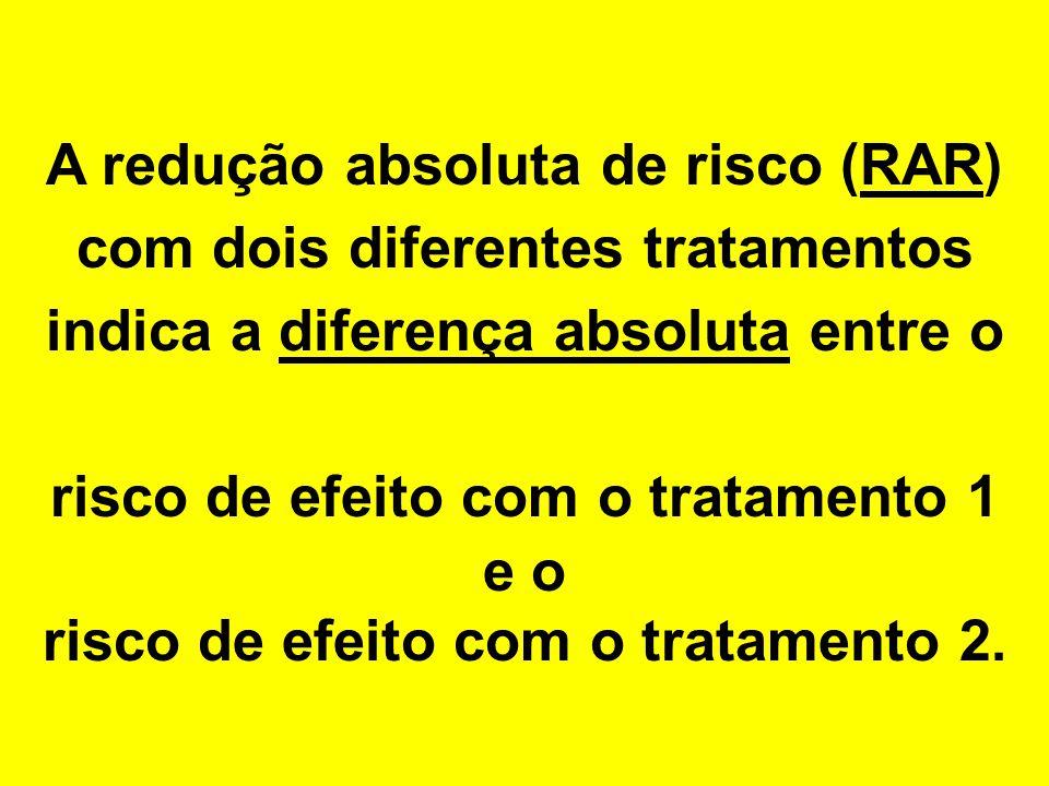 A redução absoluta de risco (RAR) com dois diferentes tratamentos indica a diferença absoluta entre o risco de efeito com o tratamento 1 e o risco de efeito com o tratamento 2.