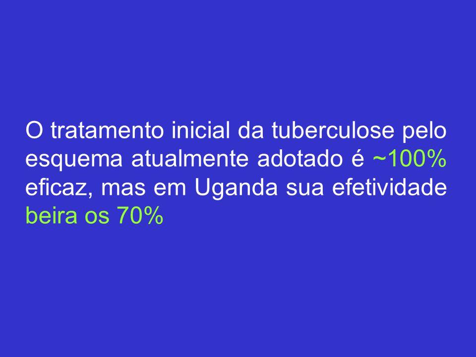 O tratamento inicial da tuberculose pelo esquema atualmente adotado é ~100% eficaz, mas em Uganda sua efetividade beira os 70%