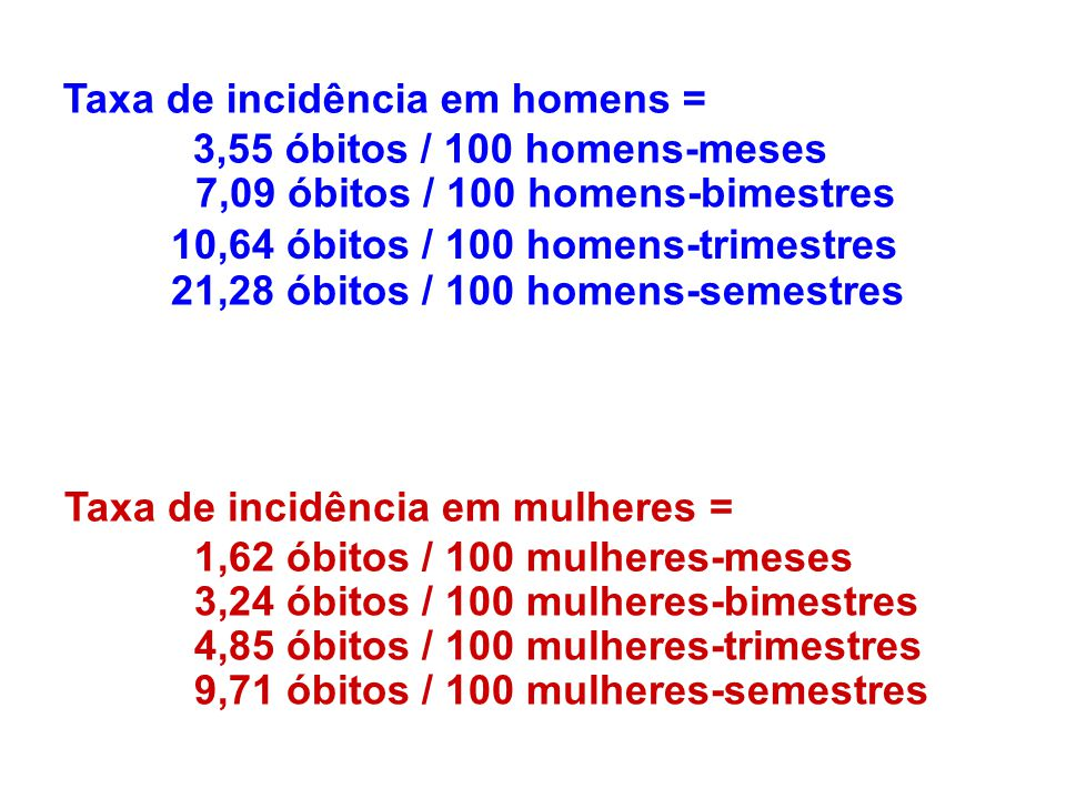 Taxa de incidência em homens = 3,55 óbitos / 100 homens-meses 7,09 óbitos / 100 homens-bimestres 10,64 óbitos / 100 homens-trimestres 21,28 óbitos / 100 homens-semestres Taxa de incidência em mulheres = 1,62 óbitos / 100 mulheres-meses 3,24 óbitos / 100 mulheres-bimestres 4,85 óbitos / 100 mulheres-trimestres 9,71 óbitos / 100 mulheres-semestres