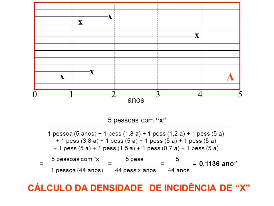 x x 123450 ____________ x ________________ x anos x A 5 pessoas com x 1 pessoa (5 anos) + 1 pess (1,8 a) + 1 pess (1,2 a) + 1 pess (5 a) + 1 pess (3,8 a) + 1 pess (5 a) + 1 pess (5 a) + 1 pess (5 a) + 1 pess (5 a) + 1 pess (1,5 a) + 1 pess (0,7 a) + 1 pess (5 a) 5 pessoas com x 5 pess 5 = 1 pessoa (44 anos) 44 pess x anos 44 anos = = 0,1136 ano -1 CÁLCULO DA DENSIDADE DE INCIDÊNCIA DE X =