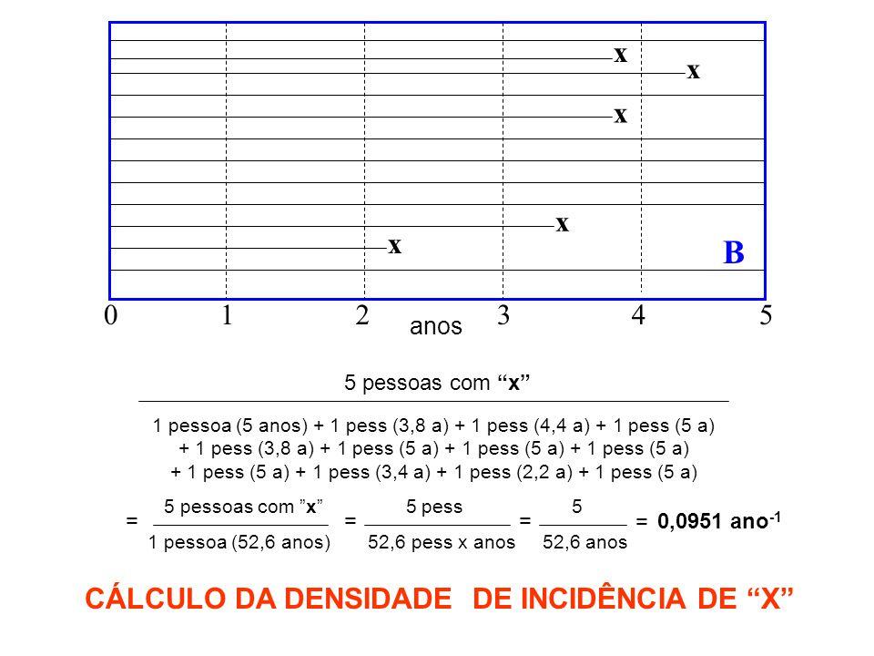 5 pessoas com x 1 pessoa (5 anos) + 1 pess (3,8 a) + 1 pess (4,4 a) + 1 pess (5 a) + 1 pess (3,8 a) + 1 pess (5 a) + 1 pess (5 a) + 1 pess (5 a) + 1 pess (5 a) + 1 pess (3,4 a) + 1 pess (2,2 a) + 1 pess (5 a) 5 pessoas com x 5 pess 5 = 1 pessoa (52,6 anos) 52,6 pess x anos 52,6 anos = = 0,0951 ano -1 CÁLCULO DA DENSIDADE DE INCIDÊNCIA DE X = x x x x x B 12345 anos 0