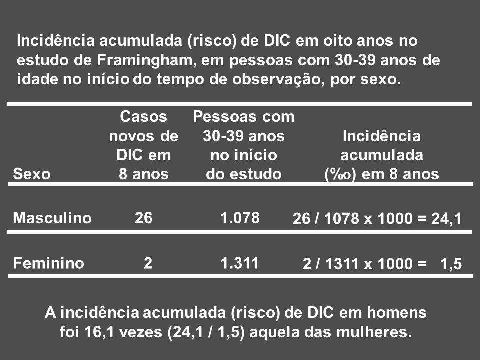 Casos novos de DIC em 8 anos Pessoas com 30-39 anos no início do estudo Incidência acumulada (% o ) em 8 anosSexo Masculino261.078 26 / 1078 x 1000 = 24,1 Feminino 21.311 2 / 1311 x 1000 = 1,5 Incidência acumulada (risco) de DIC em oito anos no estudo de Framingham, em pessoas com 30-39 anos de idade no início do tempo de observação, por sexo.