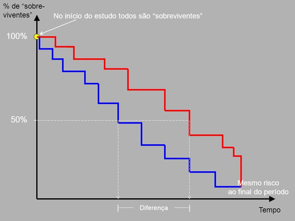 100% - 50% - No início do estudo todos são sobreviventes Tempo % de sobre- viventes Mesmo risco ao final do período |  Diferença  |