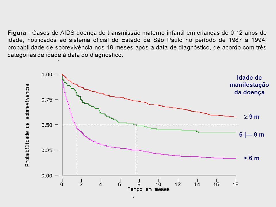 Figura - Casos de AIDS-doença de transmissão materno-infantil em crianças de 0-12 anos de idade, notificados ao sistema oficial do Estado de São Paulo no período de 1987 a 1994: probabilidade de sobrevivência nos 18 meses após a data de diagnóstico, de acordo com três categorias de idade à data do diagnóstico.