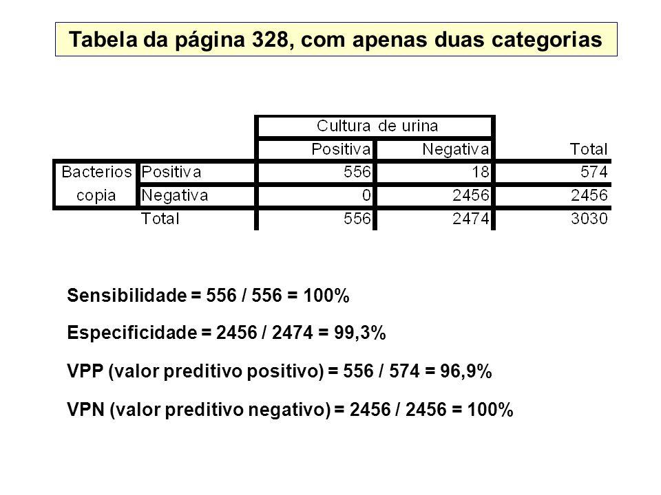 Tabela da página 328, com apenas duas categorias Sensibilidade = 556 / 556 = 100% Especificidade = 2456 / 2474 = 99,3% VPP (valor preditivo positivo) = 556 / 574 = 96,9% VPN (valor preditivo negativo) = 2456 / 2456 = 100%