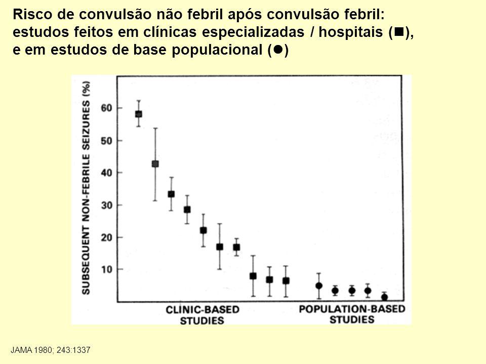 Risco de convulsão não febril após convulsão febril: estudos feitos em clínicas especializadas / hospitais ( ), e em estudos de base populacional ( ) JAMA 1980; 243:1337