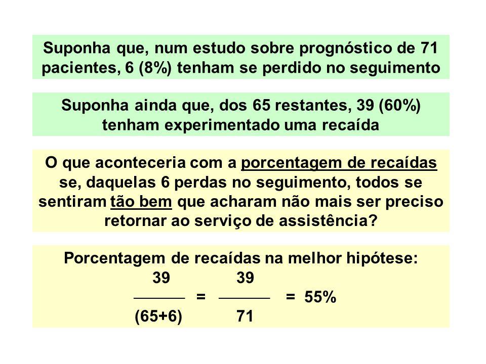 Suponha que, num estudo sobre prognóstico de 71 pacientes, 6 (8%) tenham se perdido no seguimento Suponha ainda que, dos 65 restantes, 39 (60%) tenham
