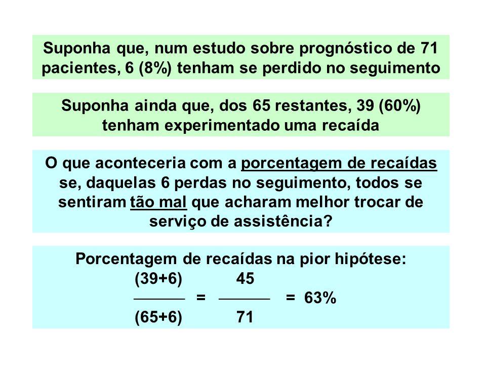Suponha que, num estudo sobre prognóstico de 71 pacientes, 6 (8%) tenham se perdido no seguimento Suponha ainda que, dos 65 restantes, 39 (60%) tenham experimentado uma recaída Porcentagem de recaídas na pior hipótese: (39+6) 45  =  = 63% (65+6) 71 O que aconteceria com a porcentagem de recaídas se, daquelas 6 perdas no seguimento, todos se sentiram tão mal que acharam melhor trocar de serviço de assistência?