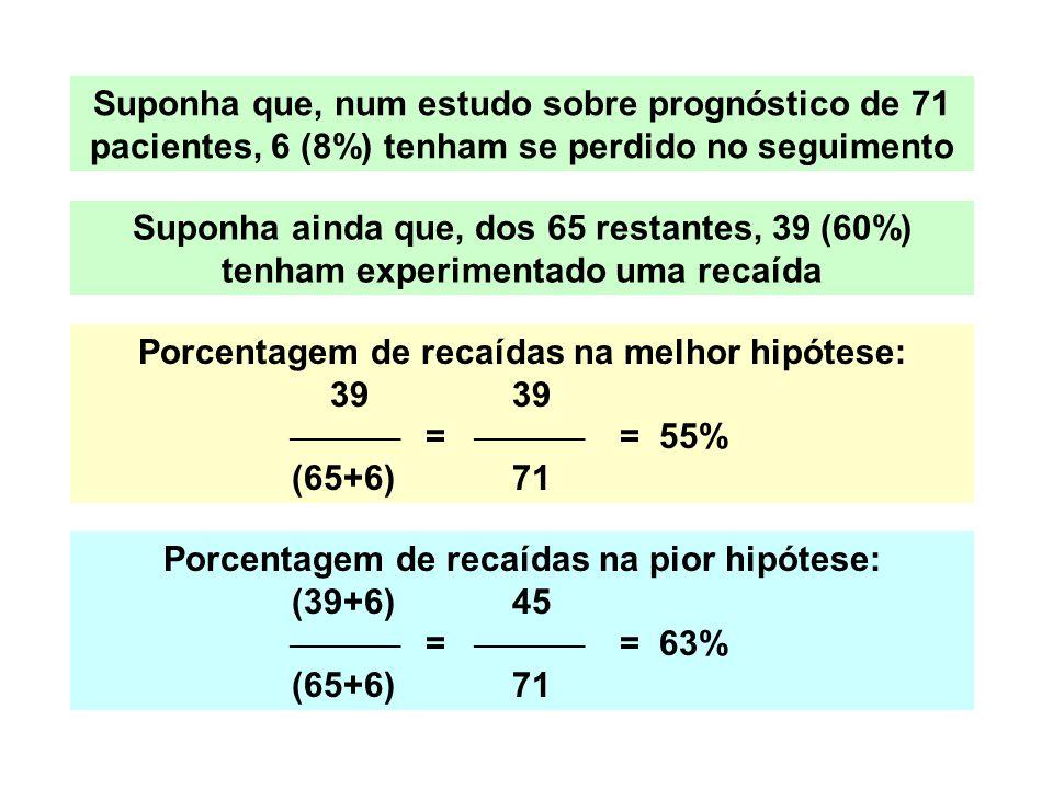 Porcentagem de recaídas na melhor hipótese: 39 39  =  = 55% (65+6) 71 Porcentagem de recaídas na pior hipótese: (39+6) 45  =  = 63% (65+6) 71 Suponha que, num estudo sobre prognóstico de 71 pacientes, 6 (8%) tenham se perdido no seguimento Suponha ainda que, dos 65 restantes, 39 (60%) tenham experimentado uma recaída