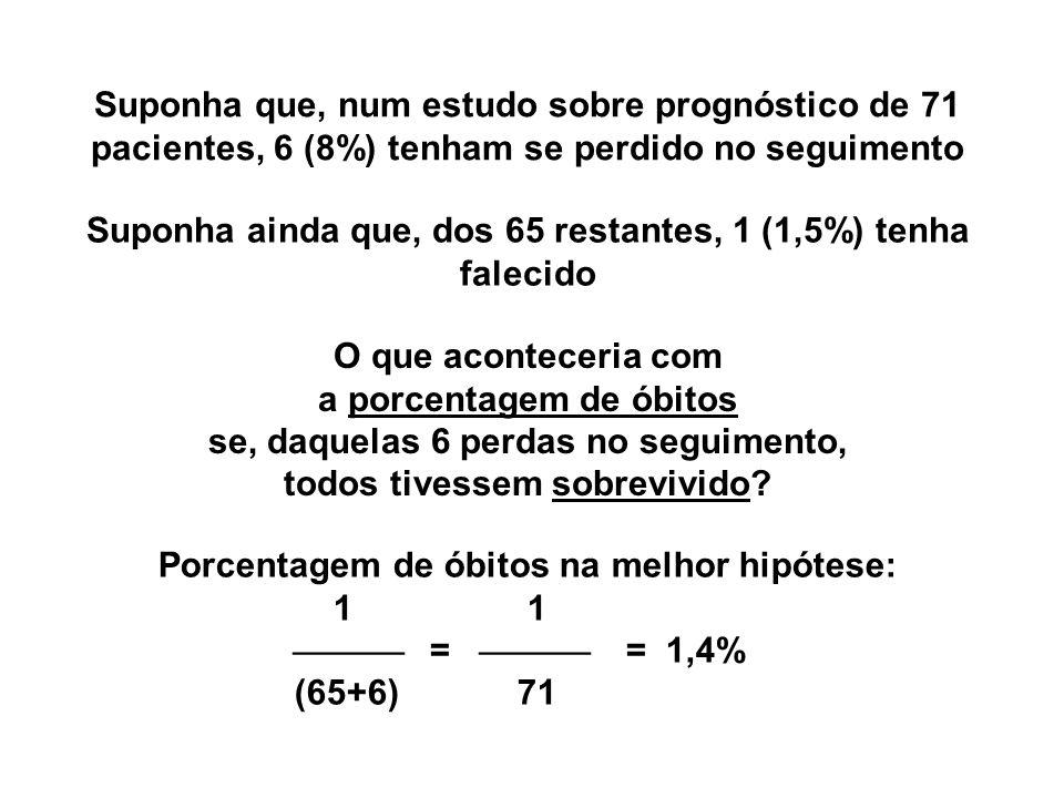 Suponha que, num estudo sobre prognóstico de 71 pacientes, 6 (8%) tenham se perdido no seguimento Suponha ainda que, dos 65 restantes, 1 (1,5%) tenha falecido O que aconteceria com a porcentagem de óbitos se, daquelas 6 perdas no seguimento, todos tivessem sobrevivido.