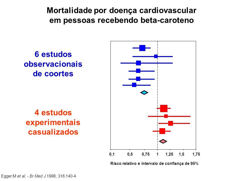 ....... 0,1 0,5 0,75 1 1,25 1,5 1,75 Risco relativo e intervalo de confiança de 95% 6 estudos observacionais de coortes 4 estudos experimentais casual
