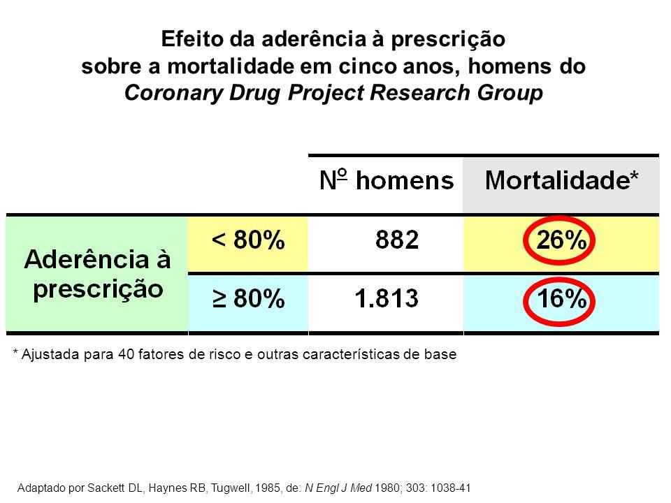 Efeito da aderência à prescrição sobre a mortalidade em cinco anos, homens do Coronary Drug Project Research Group * Ajustada para 40 fatores de risco e outras características de base Adaptado por Sackett DL, Haynes RB, Tugwell, 1985, de: N Engl J Med 1980; 303: 1038-41