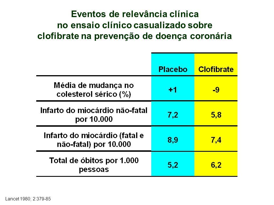 Eventos de relevância clínica no ensaio clínico casualizado sobre clofibrate na prevenção de doença coronária Lancet 1980; 2:379-85
