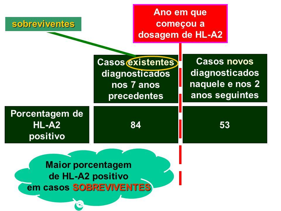Casos existentes diagnosticados nos 7 anos precedentes Casos novos diagnosticados naquele e nos 2 anos seguintes Porcentagem de HL-A2 positivo 8453 An