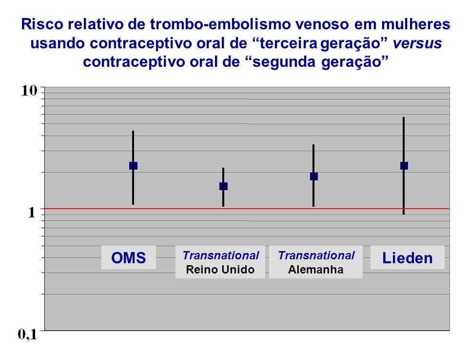 """OMS Transnational Reino Unido Transnational Alemanha Lieden Risco relativo de trombo-embolismo venoso em mulheres usando contraceptivo oral de """"tercei"""