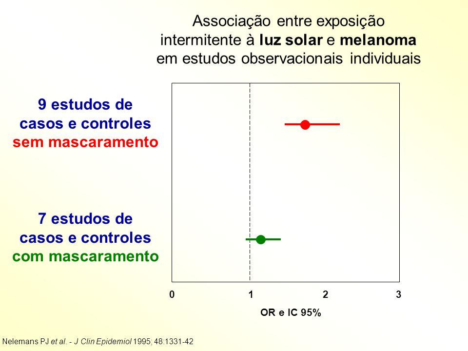 0 1 2 3 OR e IC 95% 9 estudos de casos e controles sem mascaramento 7 estudos de casos e controles com mascaramento Nelemans PJ et al. - J Clin Epidem