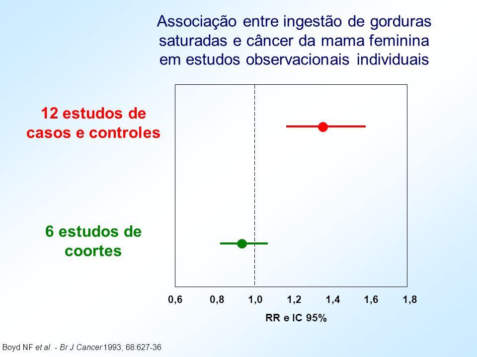 0,6 0,8 1,0 1,2 1,4 1,6 1,8 RR e IC 95% 12 estudos de casos e controles 6 estudos de coortes Boyd NF et al. - Br J Cancer 1993; 68:627-36 Associação e